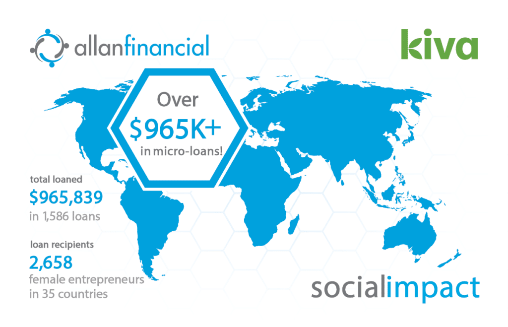 kiva graphic showing over $965,000 in loans to 2658 female entrepreneurs